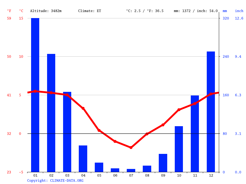 Climate graph // Weather by Month, Ovejería