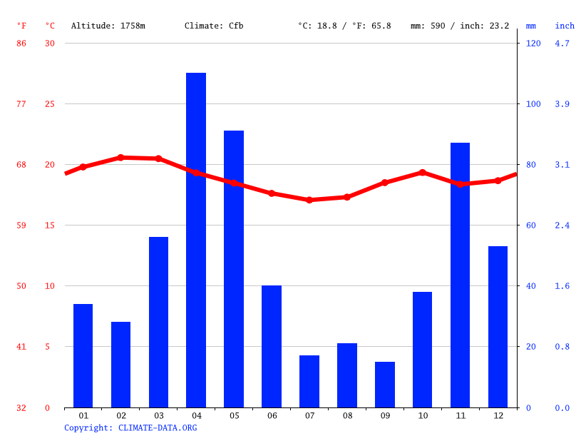 Climate graph // Weather by Month, Mbagathi