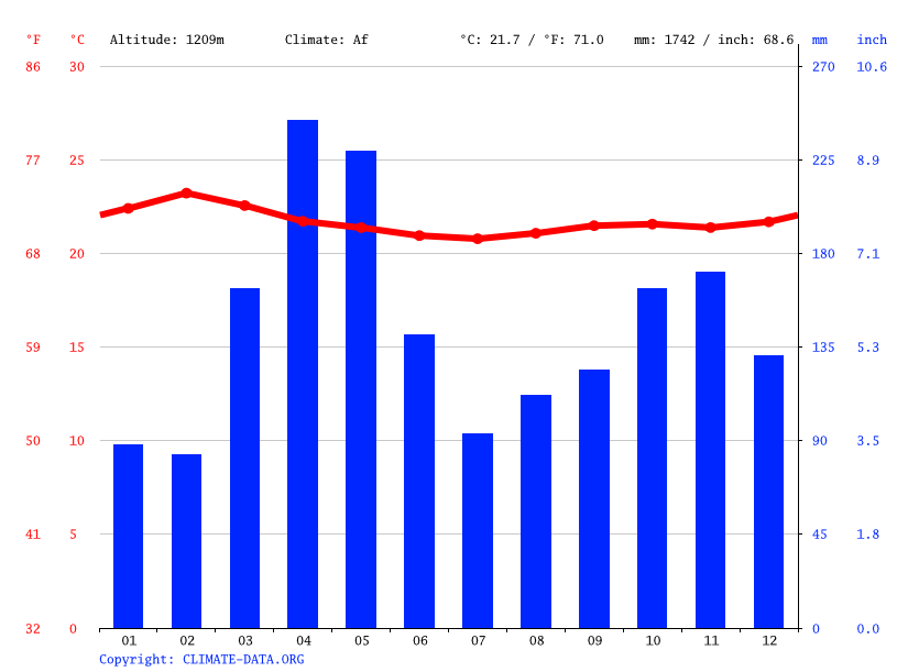 Climate graph // Weather by Month, Mbweka