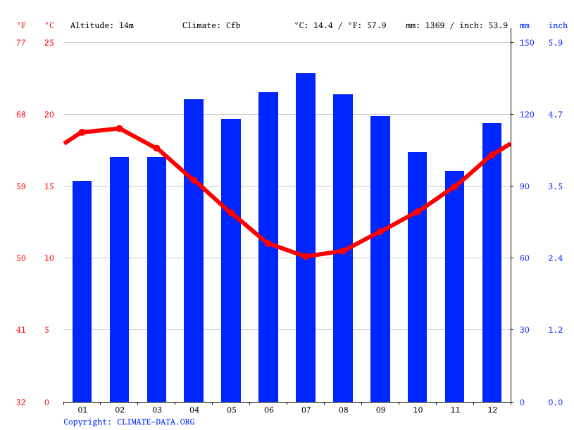 Climate graph // Weather by Month, Tauranga