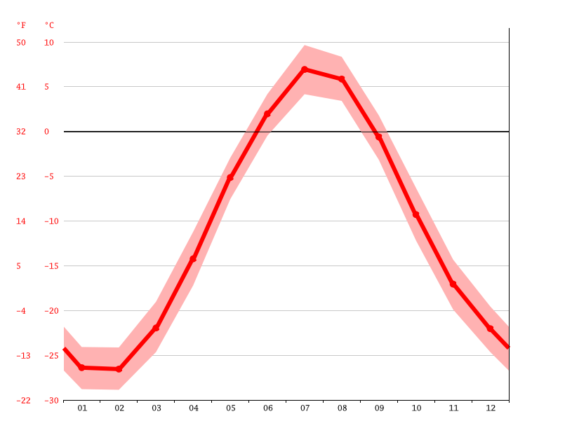 Temperature graph, Pangnirtung