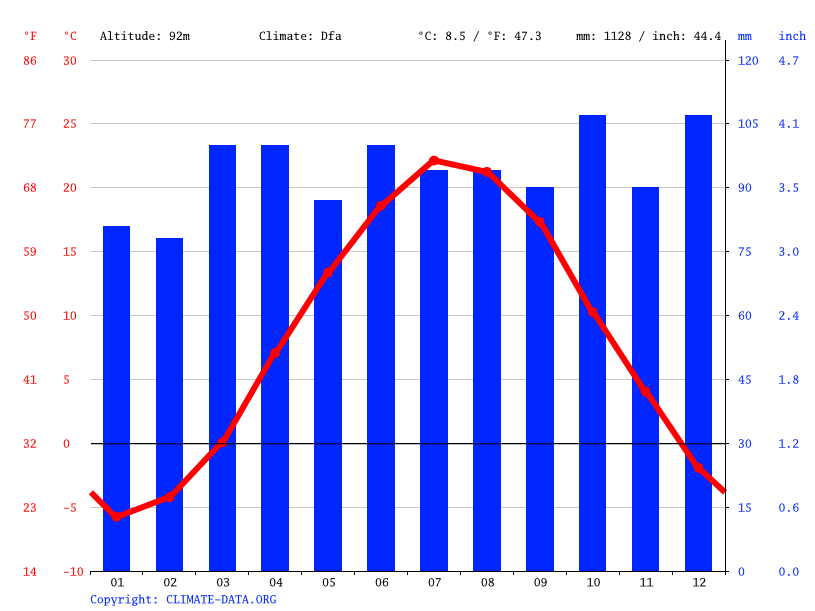 Climograph // Weather by Month, Concord