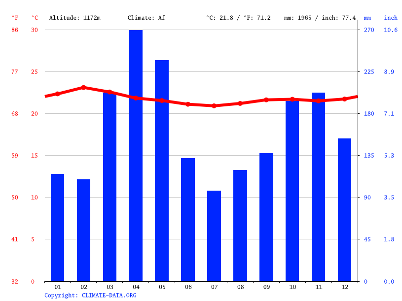 Climate graph // Weather by Month, Luanda