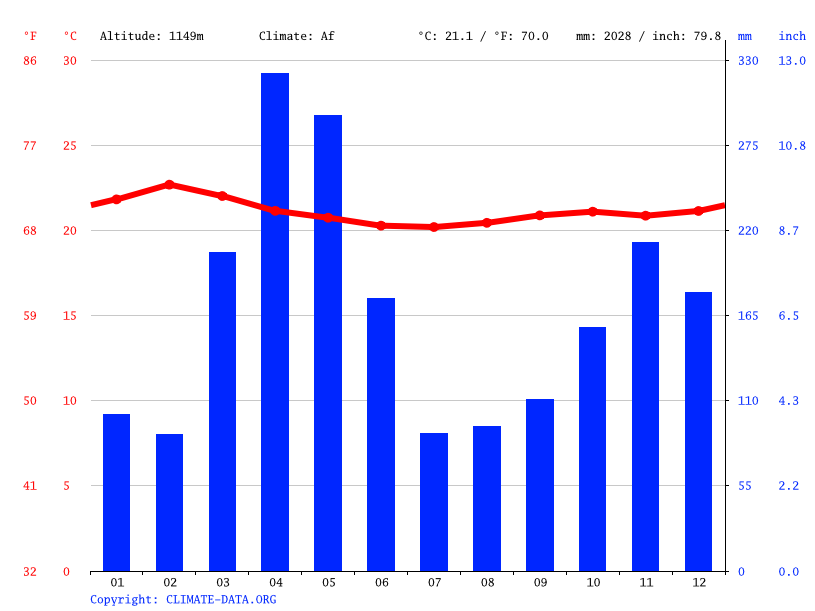 Climate graph // Weather by Month, Malaba