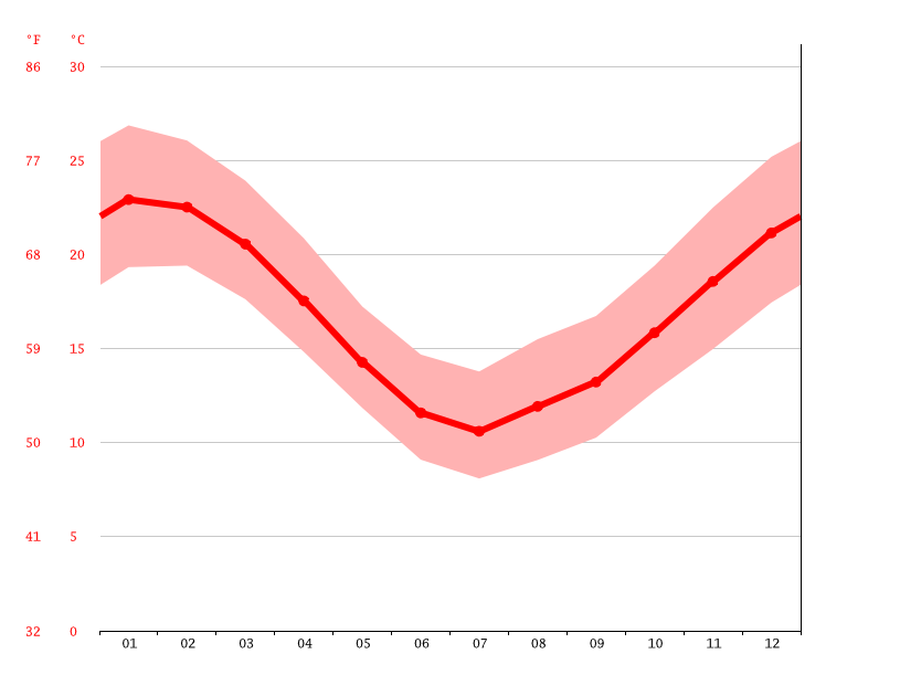 average temperature, Paso Carrasco