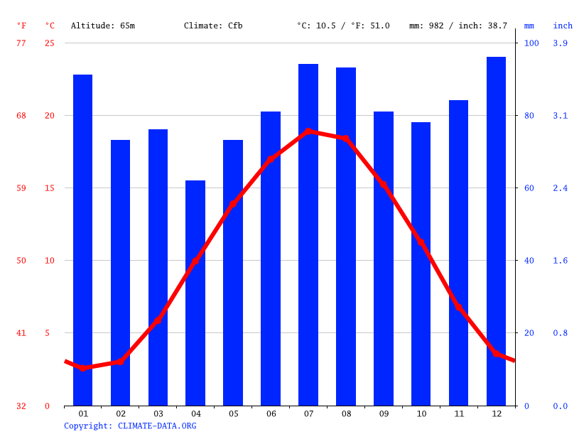 Climate graph // Weather by Month, Herne