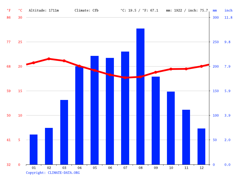 Climate graph // Weather by Month, Kamisinga