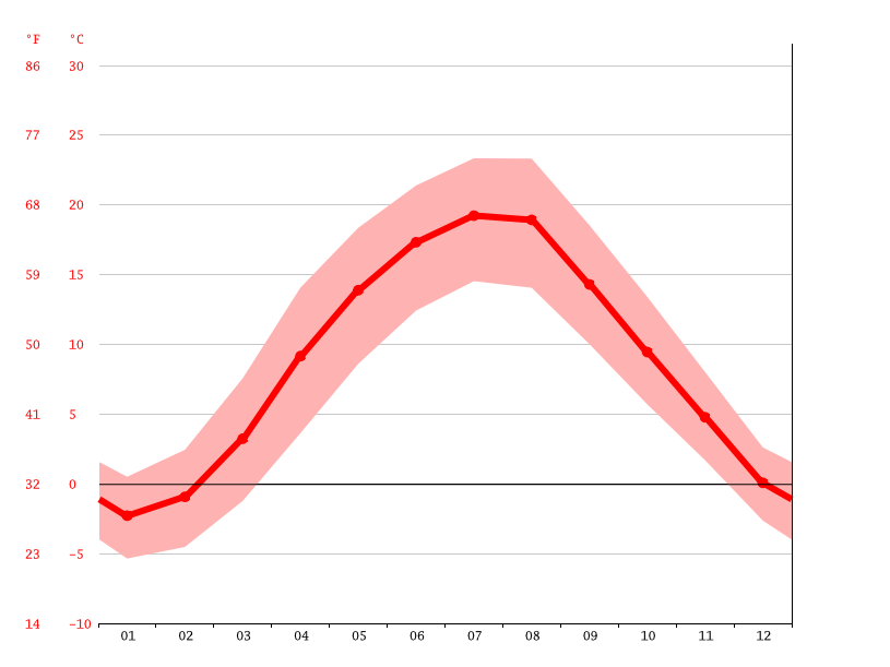 Temperature graph, Oświęcim