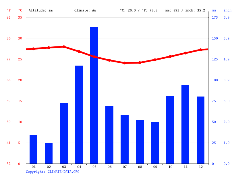 Climate graph // Weather by Month, Jomvu