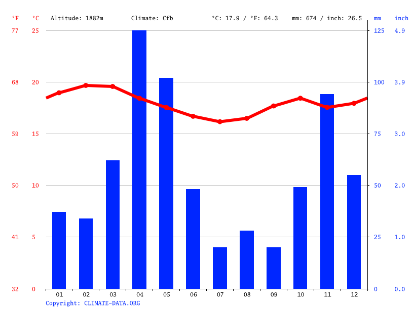 Climate graph // Weather by Month, Kagondo