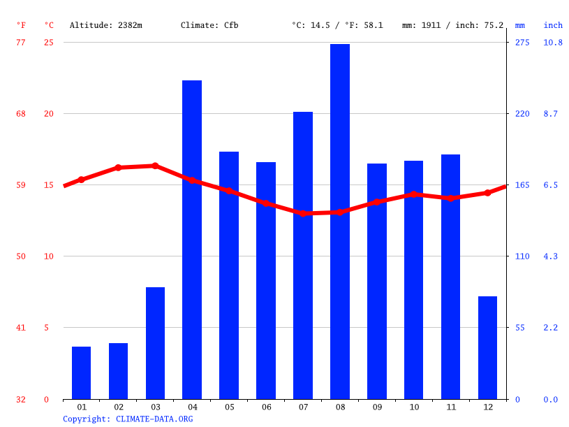 Climate graph // Weather by Month, Gichage