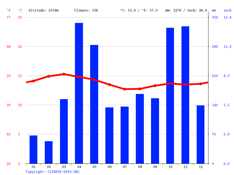 Climate graph // Weather by Month, Gathundia