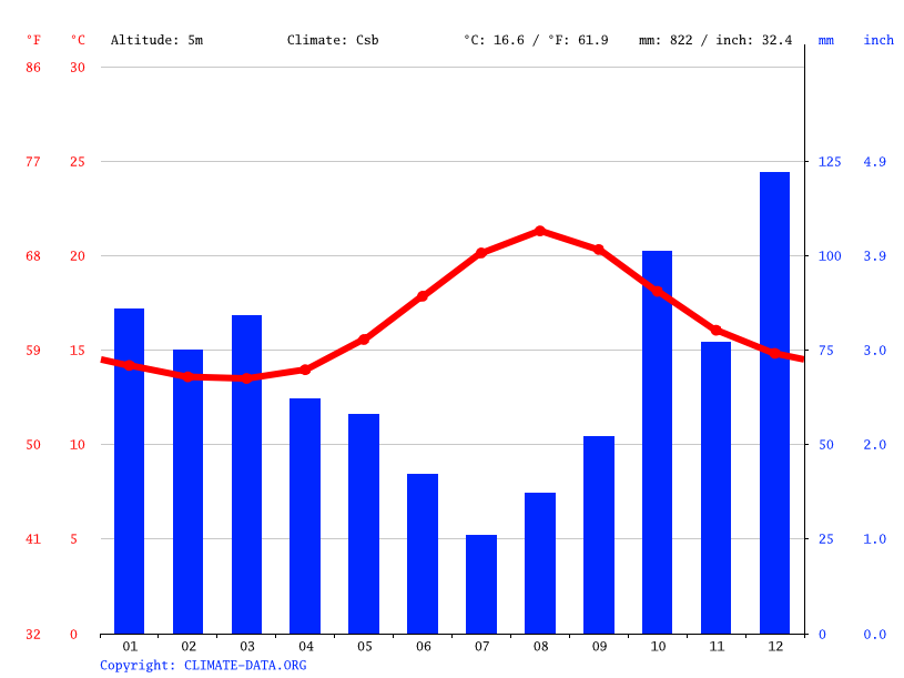 Climate graph // Weather by Month, São Pedro