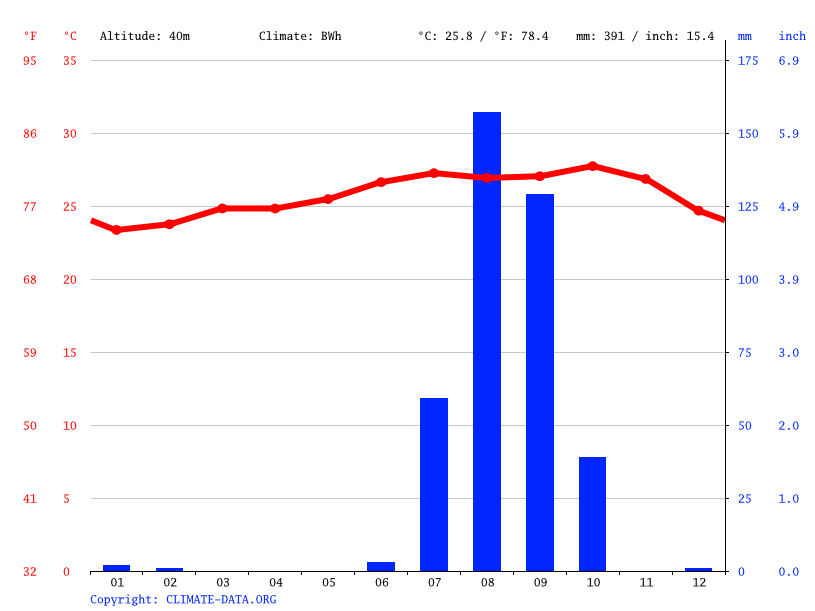 Climate graph // Weather by Month, Tiénaba