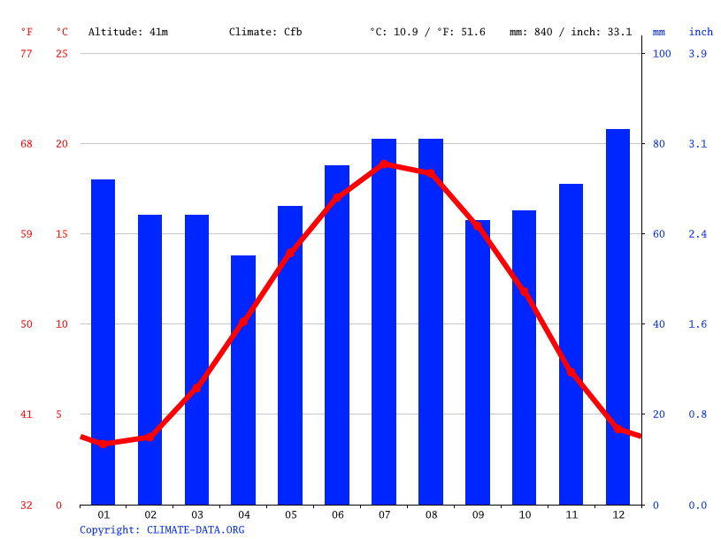 Climate graph // Weather by Month, Hasselt