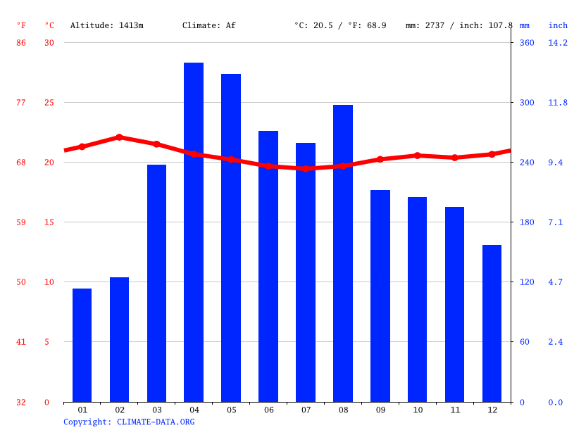 Climate graph // Weather by Month, Chemasiri