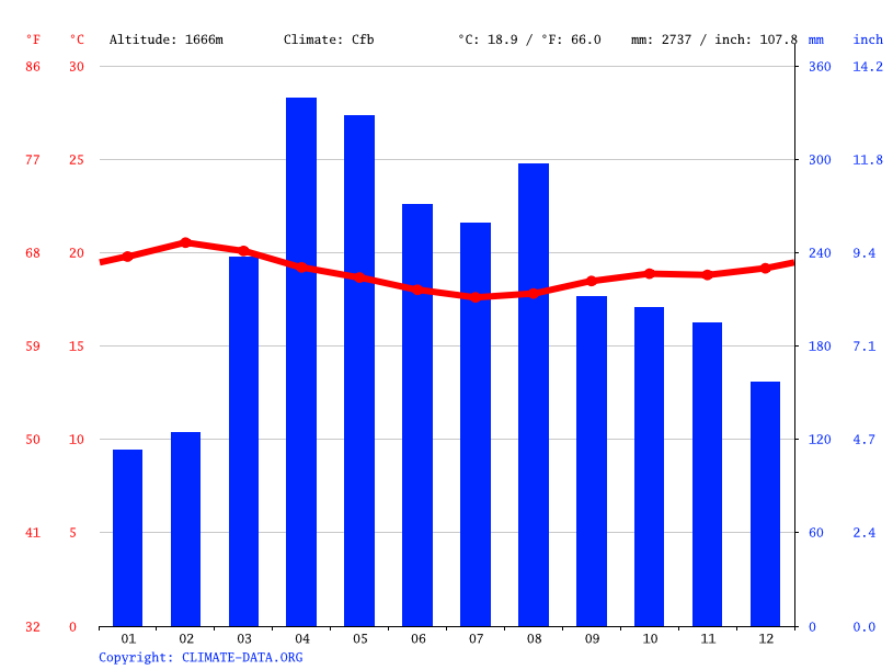 Climate graph // Weather by Month, Chesakaki