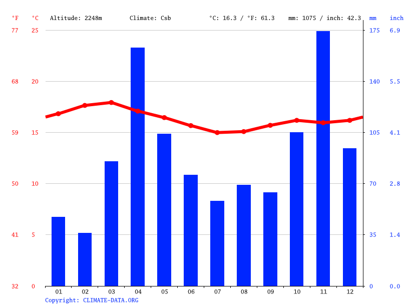 Climate graph // Weather by Month, Cokereria