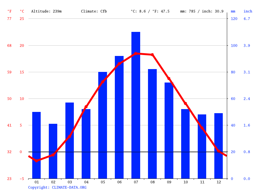 Climate graph // Weather by Month, Świdnica