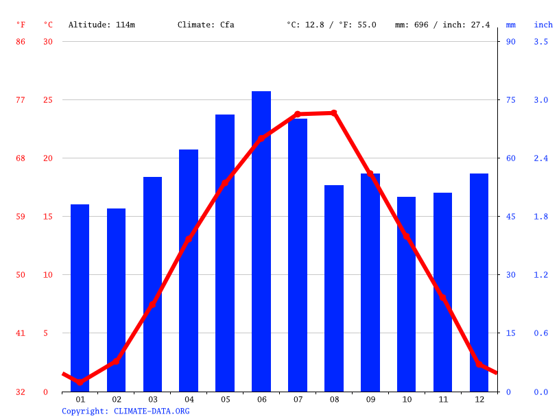 Climate graph // Weather by Month, Belgrade