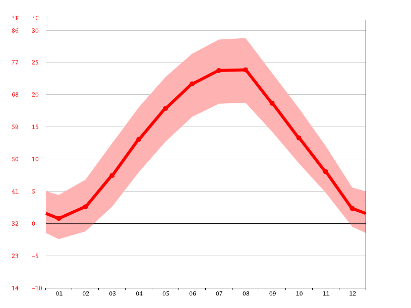 Temperature graph, Belgrade