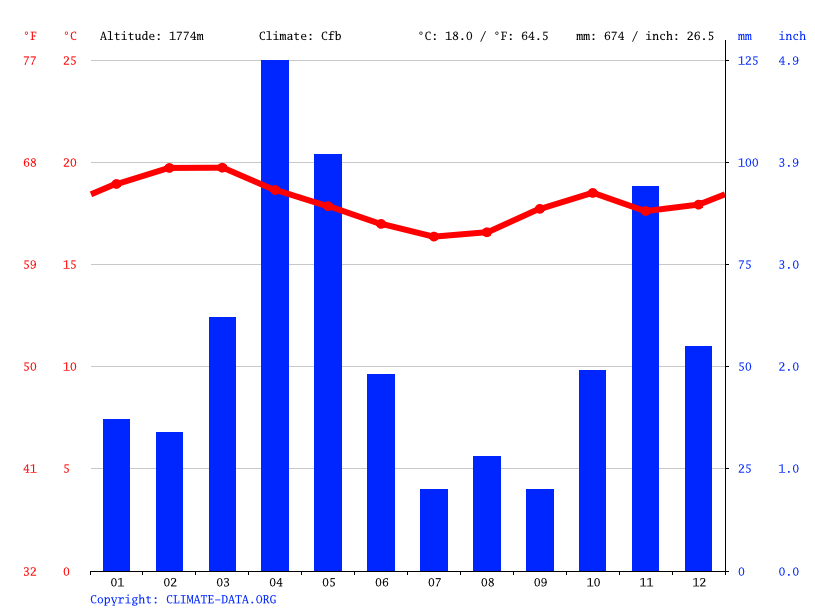 Climate graph // Weather by Month, Gachie