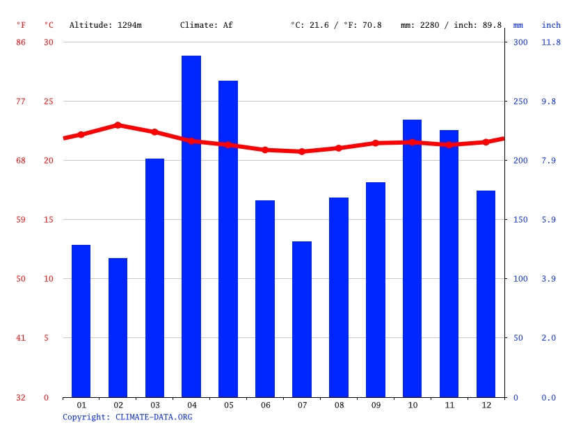 Climate graph // Weather by Month, Bomala