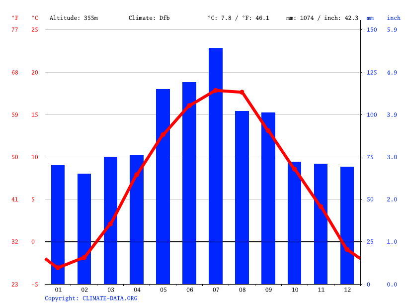 Climate graph // Weather by Month, Ustroń