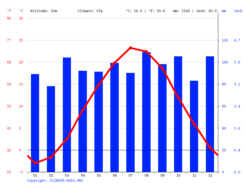 Climate graph // Weather by Month, Hartford