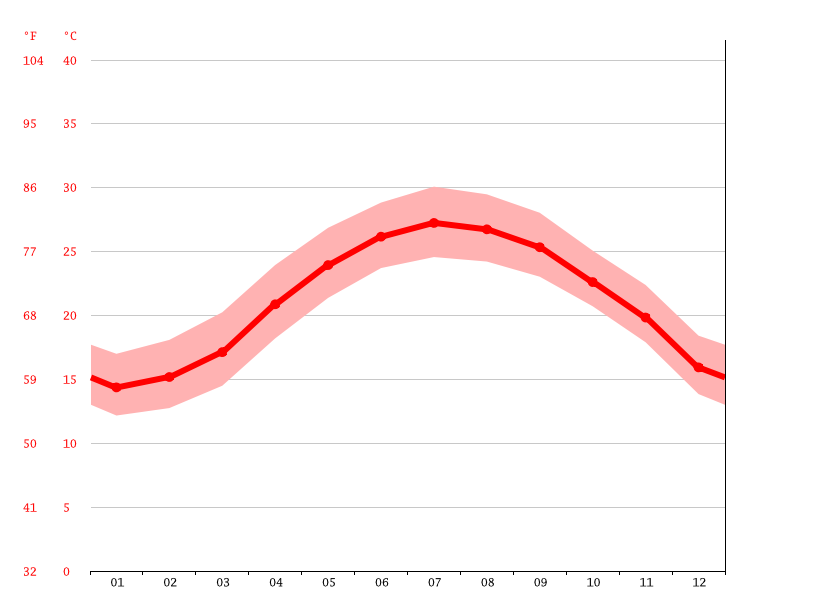 Temperature graph, Pingzhen District