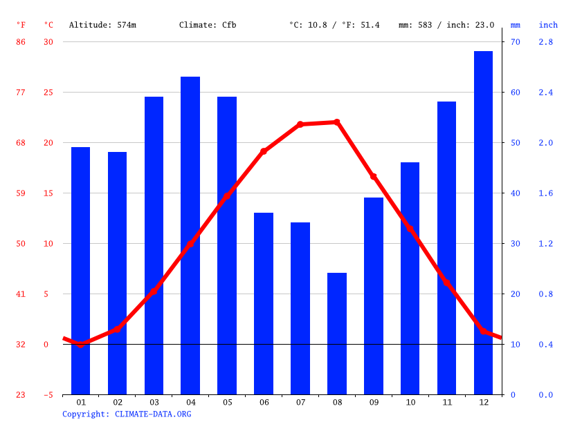 Climate graph // Weather by Month, Bellanicë