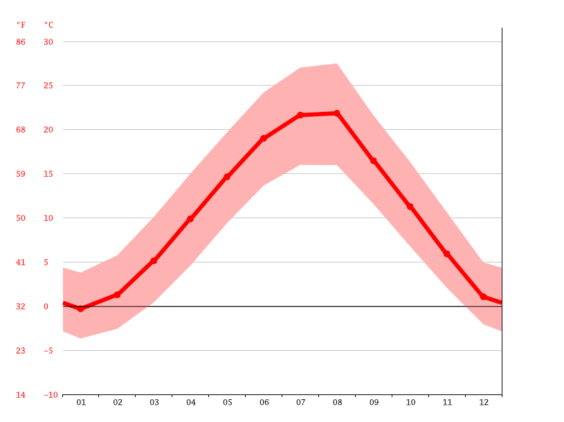Temperature graph, Luzhnicë