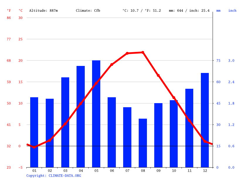Climate graph // Weather by Month, Javor