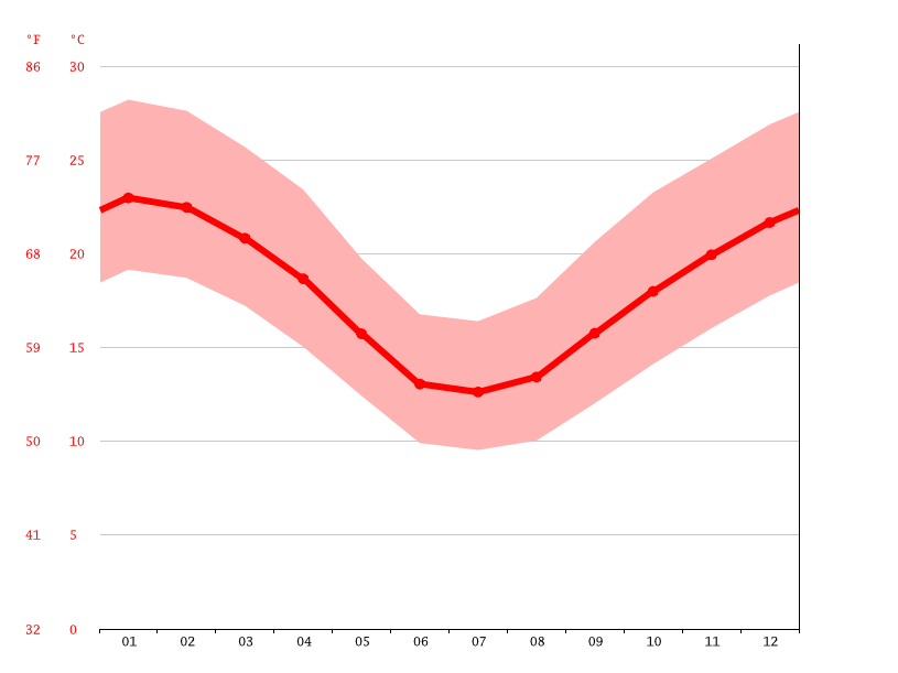 Ceduna climate: Average Temperature, weather by month
