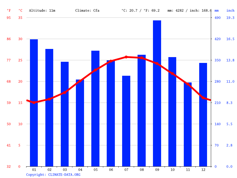 Climate graph // Weather by Month, Hualien City
