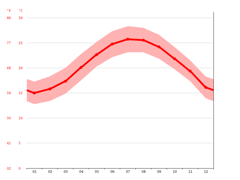 average temperature, Hualien City