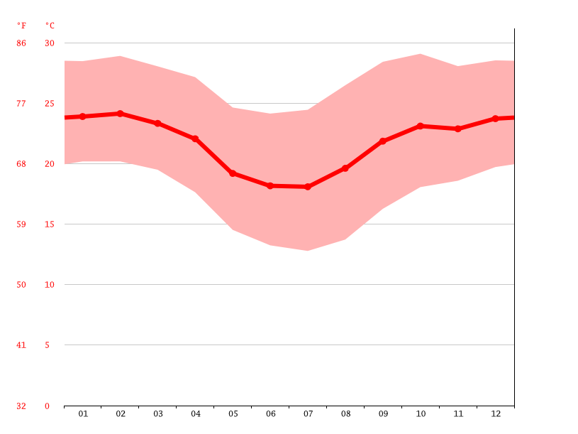 Temperature graph, Limeira