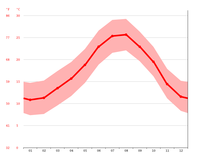 Temperature graph, Alacant/Alicante