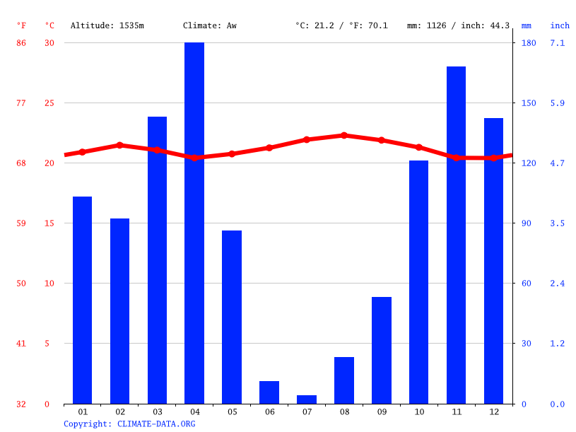 Climate graph // Weather by Month, Bwashisha