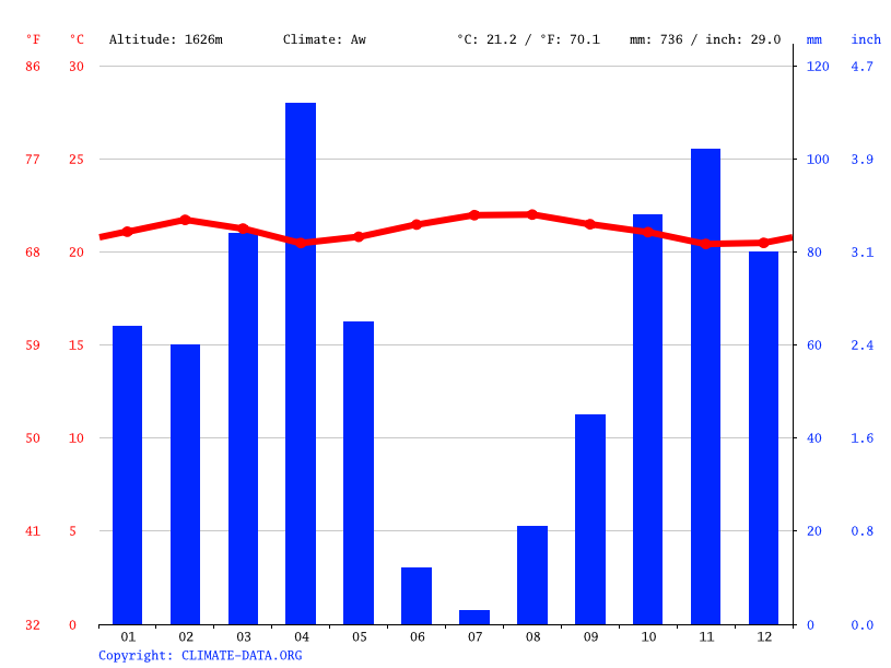 Climate graph // Weather by Month, Kabarondo