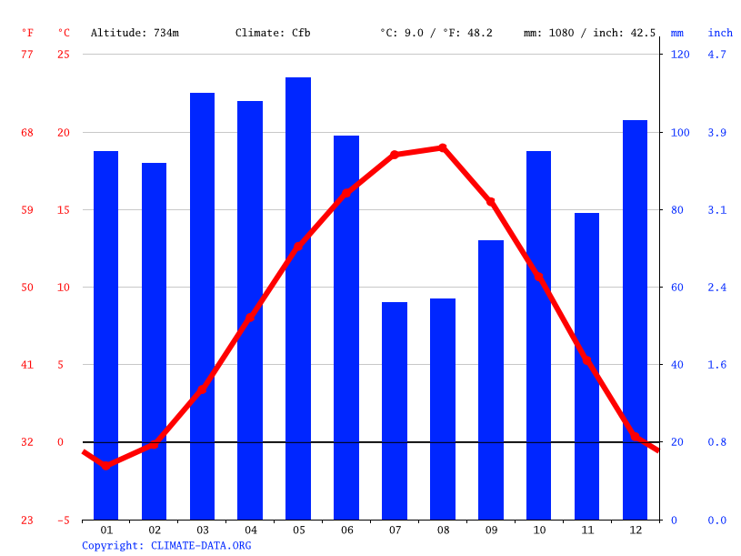 Climate graph // Weather by Month, Bolu