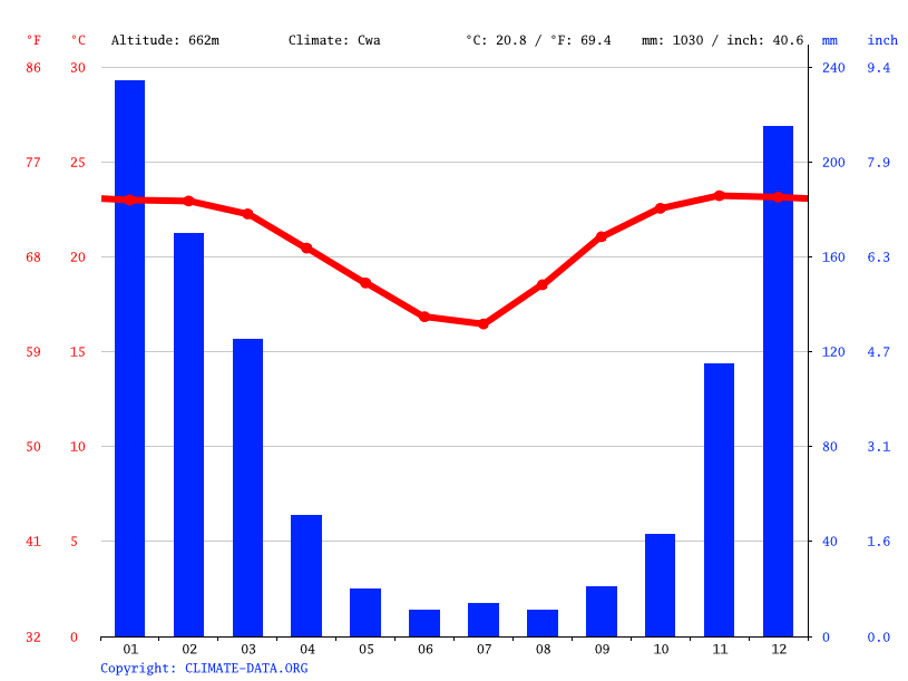 Climograph // Weather by Month, Messica