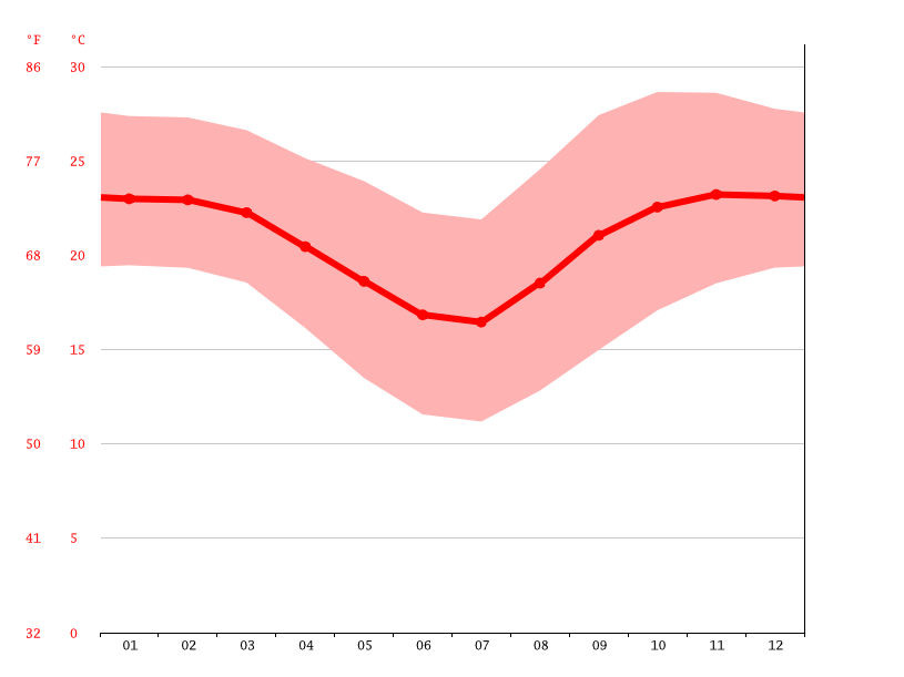 Temperature graph, Messica
