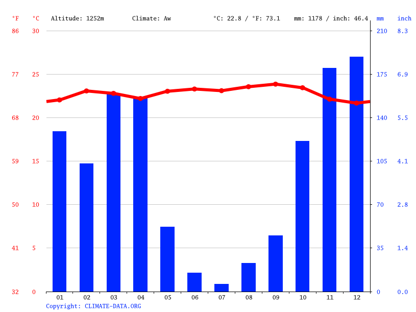 Climate graph // Weather by Month, Bukwimba