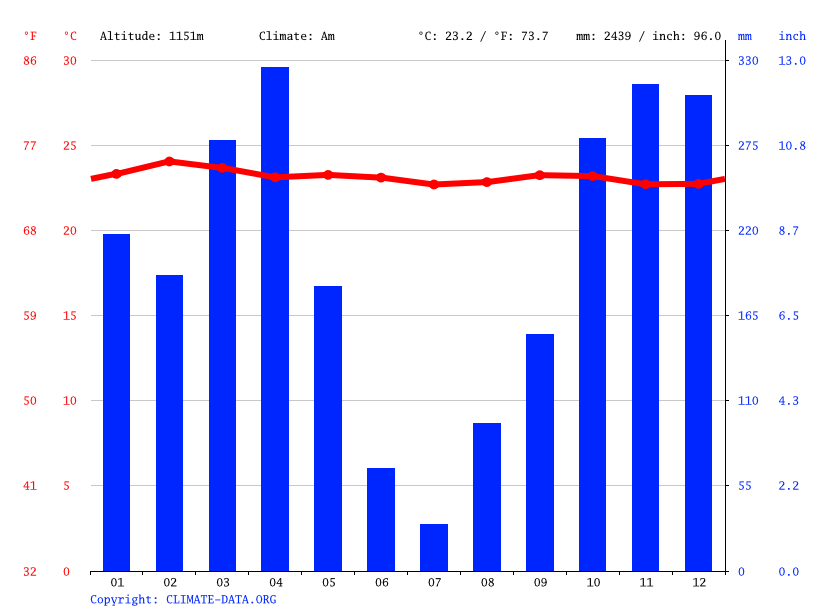 Climate graph // Weather by Month, Kameya