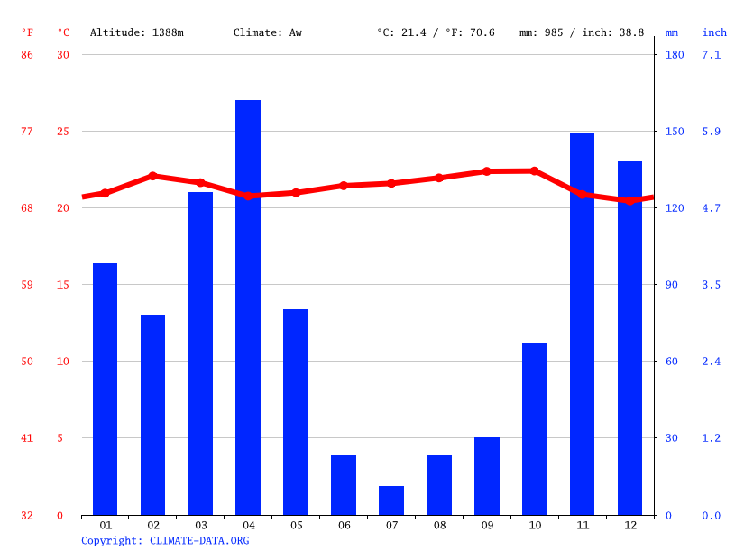 Climate graph // Weather by Month, Ring'wani