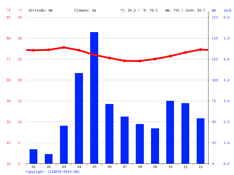 Climate graph // Weather by Month, Kisiwani