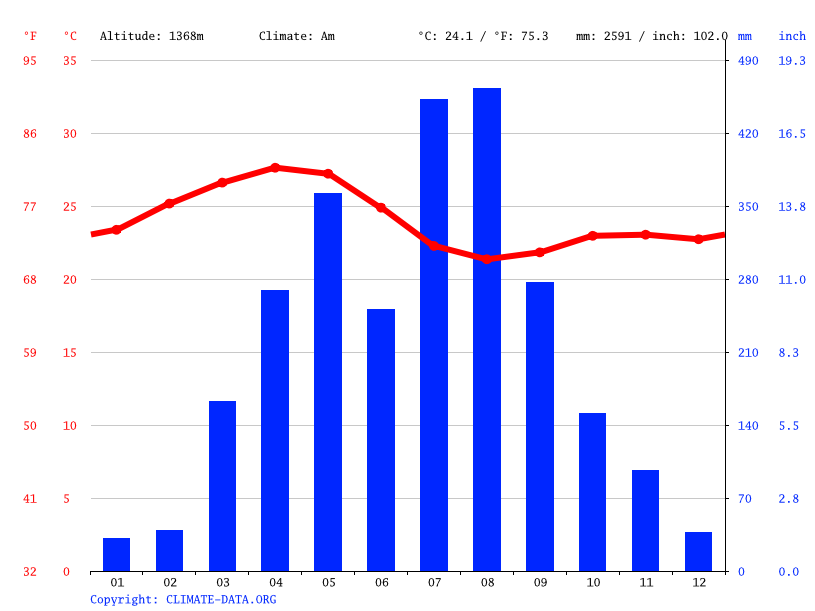 Climate graph // Weather by Month, Maytsebri