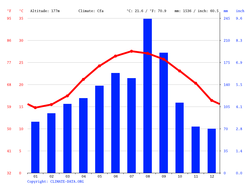 Climate graph // Weather by Month, Yangmei District