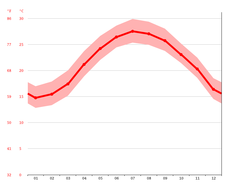 average temperature, Yangmei District